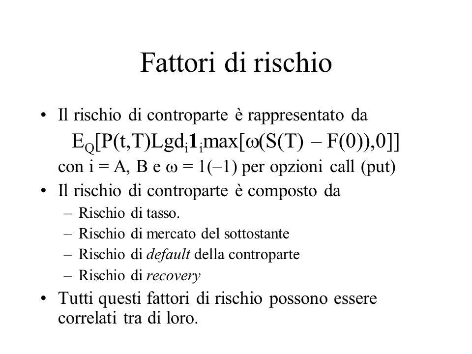 EQ[P(t,T)Lgdi1imax[(S(T) – F(0)),0]]